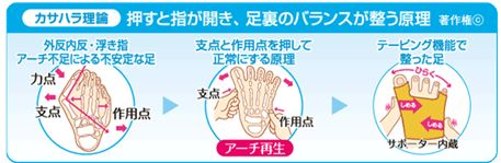 足裏のバランスが整う原理(カサハラ理論)