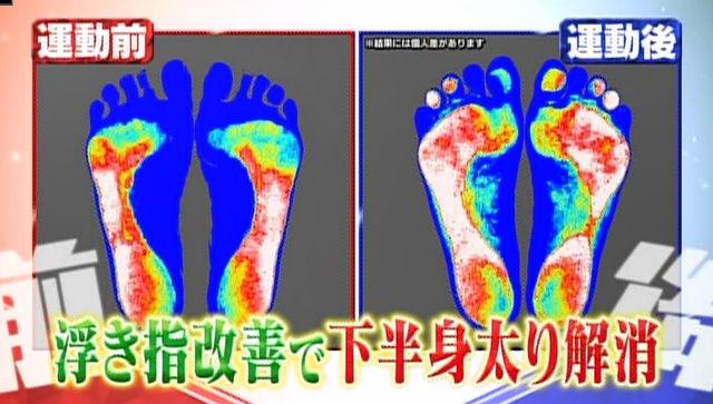 足裏圧力の変化